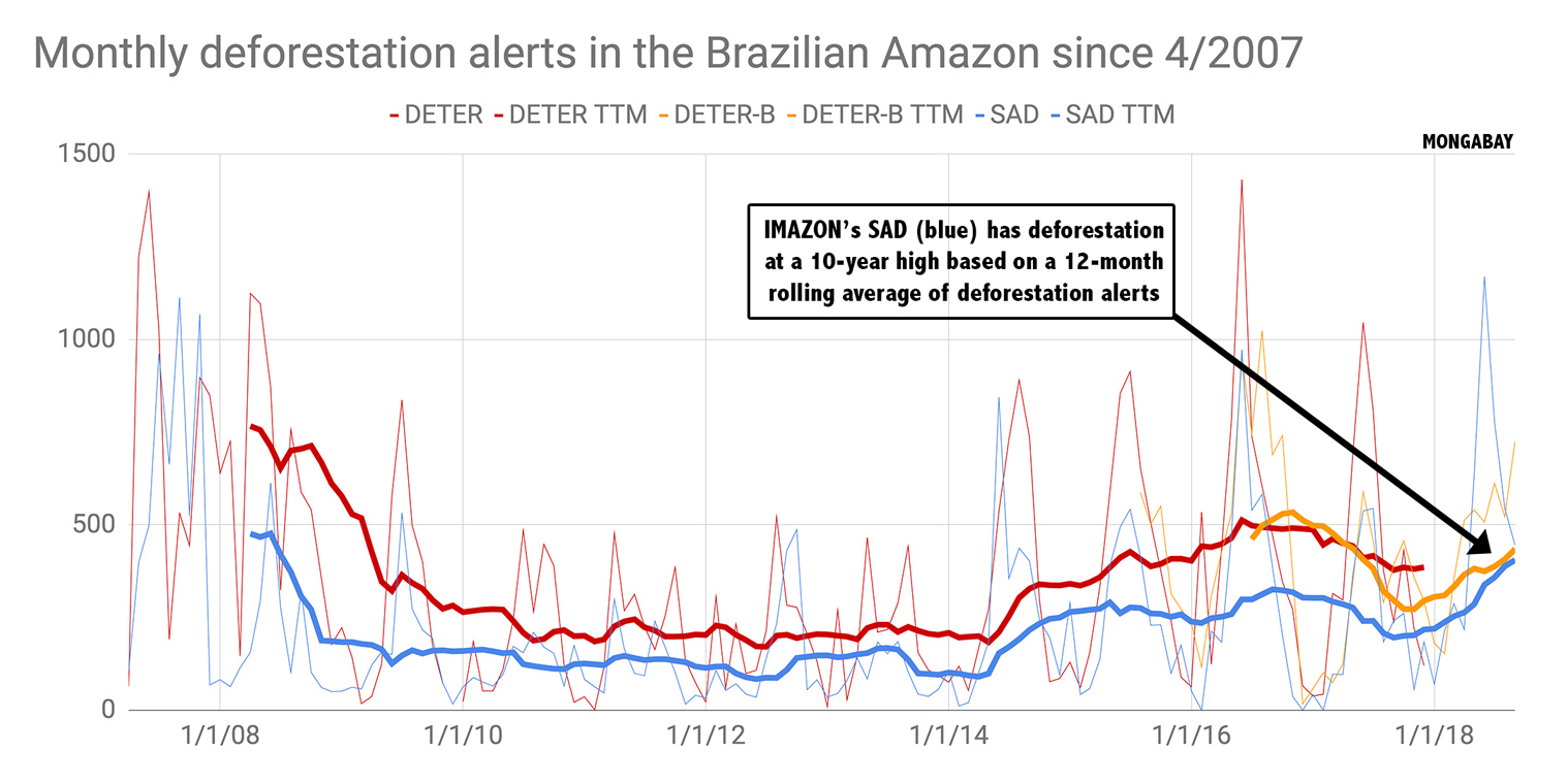 Comparison between two deforestation alert systems: INPE's DETER and IMAZON's SAD. Last update: Oct 30, 2018