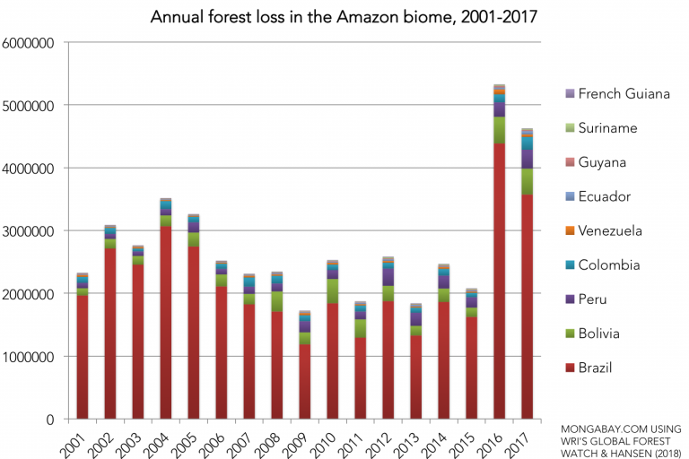 Tree cover loss across the Amazon biome, by country, 2001-present, according to data from Matthew Hansen and WRI's Global Forest Watch. Tree cover loss includes deforestation, activities that result in forest cover loss like harvesting of plantations, and forest loss due to fires (fires are excluded from the Brazilian government's estimates).