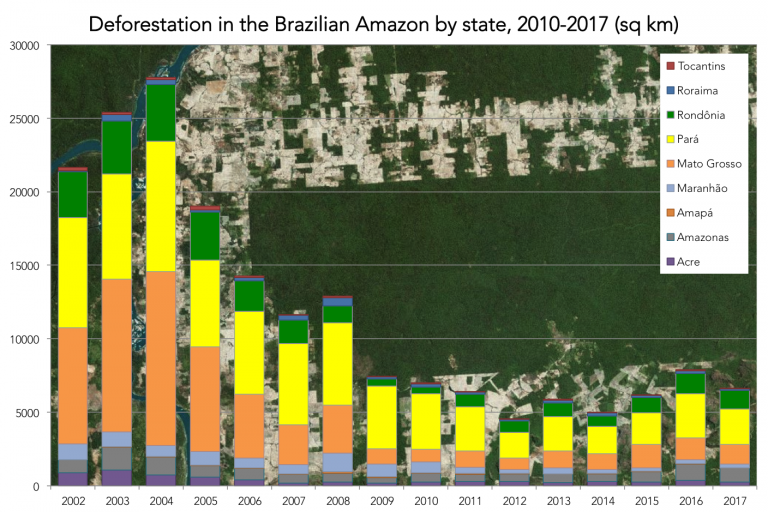 State by state deforestation in the Brazilian Amazon according to INPE PRODES.