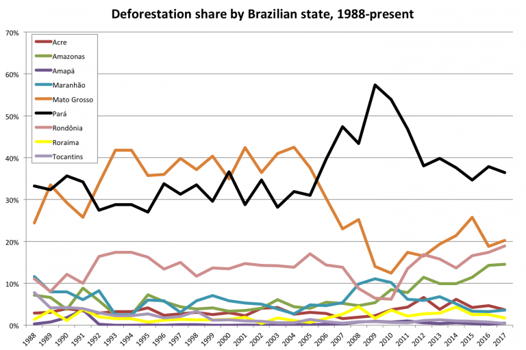 Annual share of deforestation by state in the Brazilian Amazon, 1988 to present, using INPE PRODES data. Click to enlarge