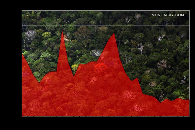 Deforestation in the Brazilian Amazon, 1988-2017