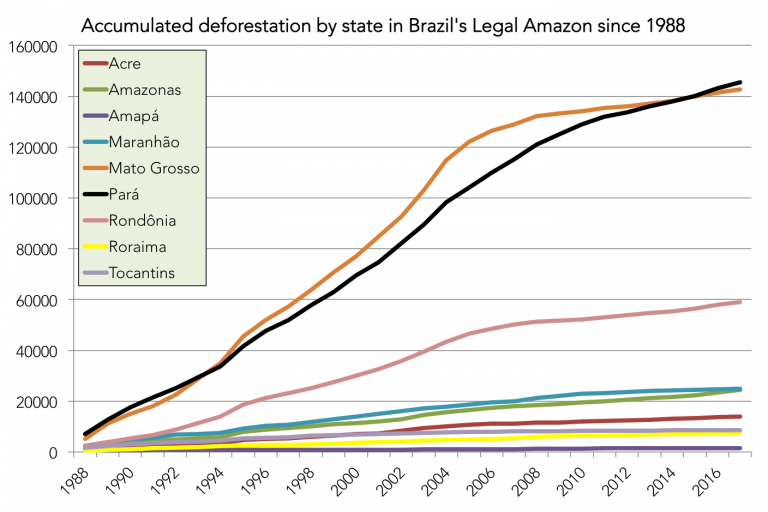 Accumulated deforestation by state in the Brazilian Amazon, 1988 to present, using INPE PRODES data. Click to enlarge