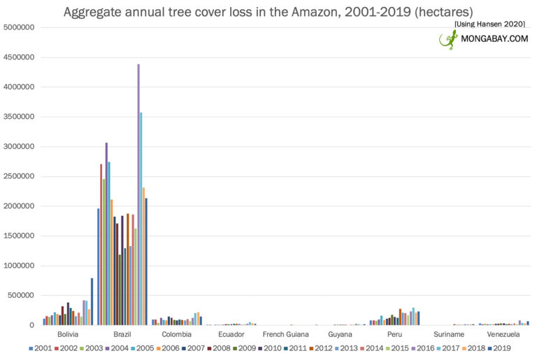 Tree cover loss loss across the Amazon biome, by country, 2002-present, according to data from Matthew Hansen and WRI's Global Forest Watch.