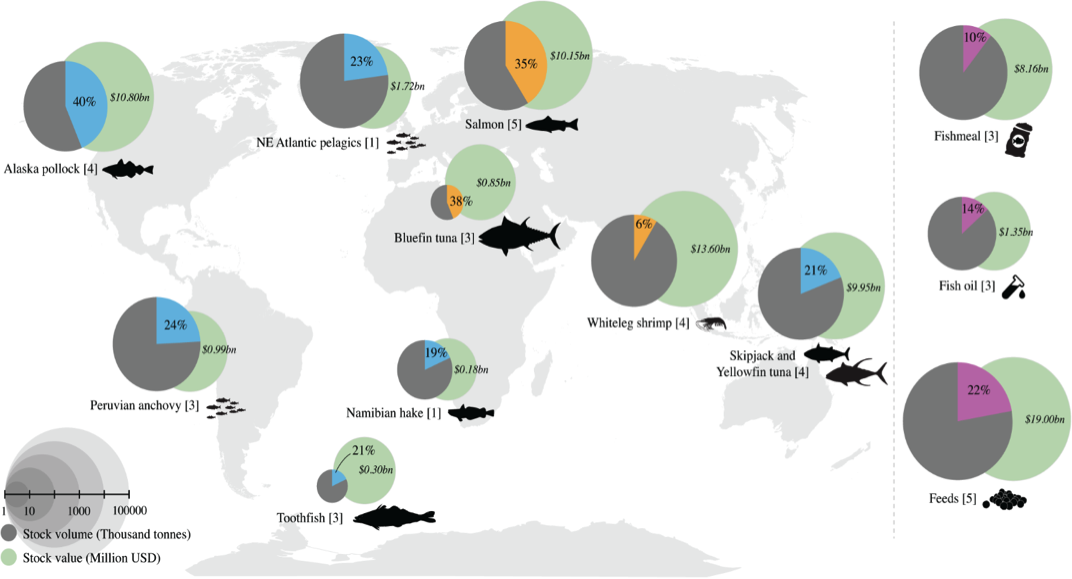 Globally important wild fish stocks by volumes (grey circles with blue wedges), aquaculture production volumes (orange wedges), and global fishmeal, fish oil and aqua feeds (salmon, shrimp and whitefish feeds combined) volumes (purple wedges), and their corresponding economic value (green circles). The proportion of each stock controlled by the keystone actors is indicated by the size of the wedge. The number of companies active in each stock is shown within brackets.