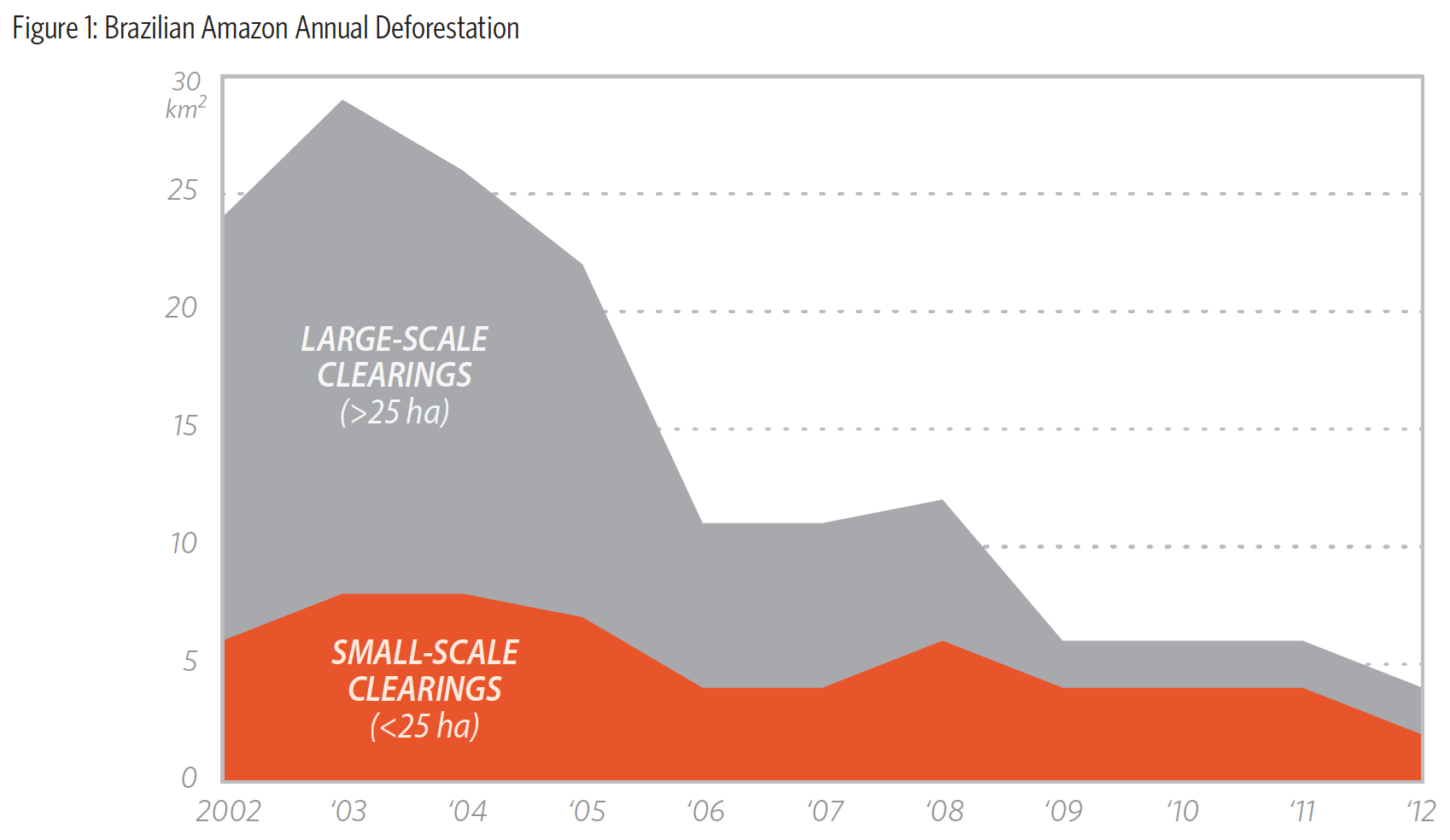 Forest loss in the Brazilian Amazon, 2002-2012, broken down by large-scale and small-scale deforestation. Courtesy of CPI/PUC-Rio
