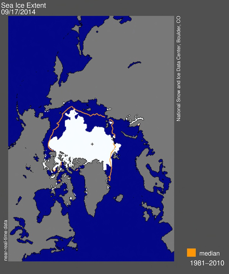 Arctic sea ice extent for September 17, 2014 was 5.02 million square kilometers (1.94 million square miles), the sixth lowest extent on record. The orange line shows the 1981 to 2010 average extent for that day. The black cross indicates the geographic North Pole. Image credit: National Snow and Ice Data Center.