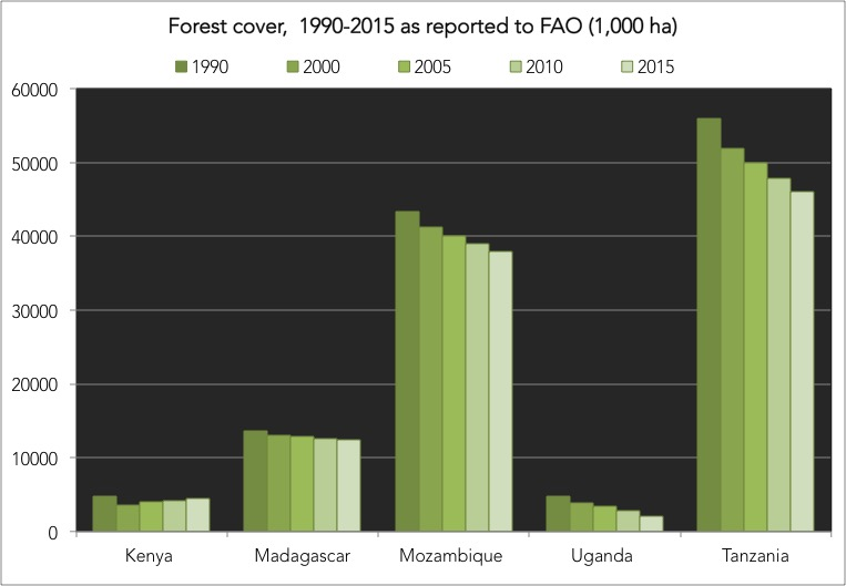 FAO forest cover data for the five countries that signed the Zanzibar Declaration.
