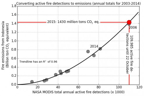 Emissions data courtesy of Guido van der Werf / Global Fire Emissions Database (GFED)