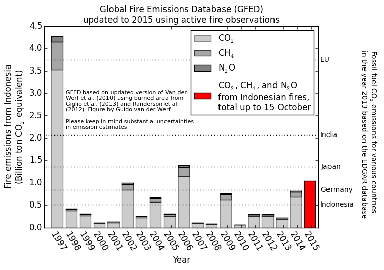 Above the greenhouse gas emissions from Indonesian fires are plotted according to GFED for 1997-2014 with estimates for 2015 based on active fires. These are converted to emissions based on a relation between the two, established using data from previous years, see below for more information. The numbers on the right indicate fossil fuel CO2 emissions for various countries for 2013 derived from the EDGAR database. Cortesy of GFED.