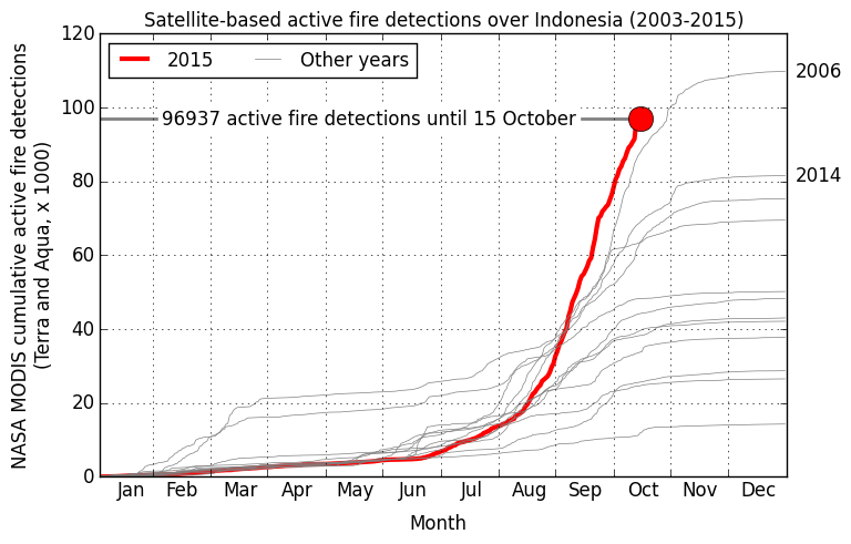 This figure shows how the current fire season progresses in relation to previous ones (2003-2014). This year is tracking higher than 2006, the highest fire year since 1997. The main fire season is August through October when the southern part of Indonesia experiences its dry season. However, in some years including 2014 the fire season in the northern part of Sumatra is prominent as well. Courtesy of GFED.