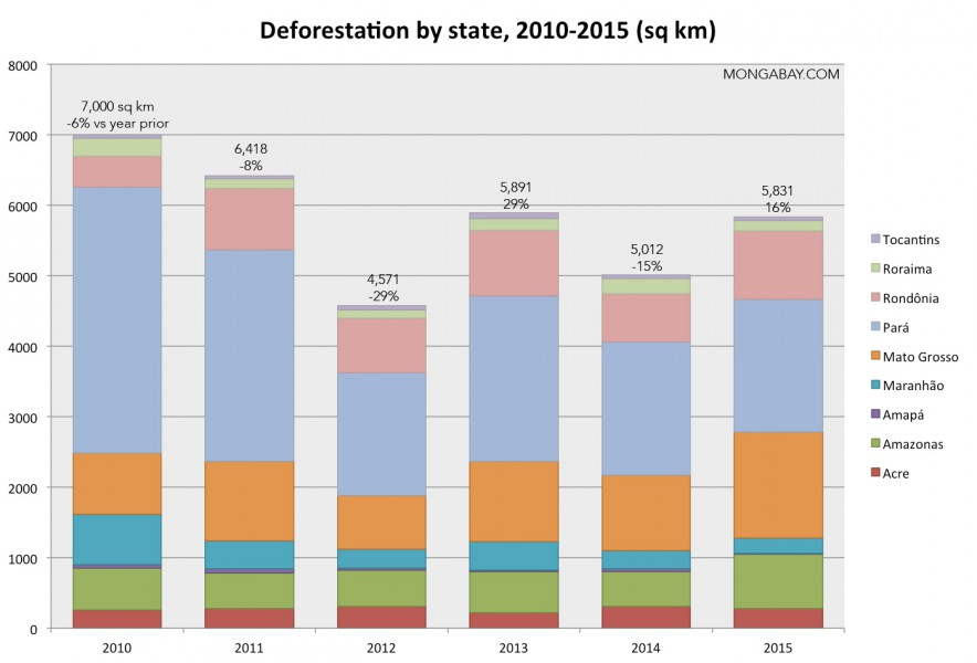 brazilian-states-2010-2015