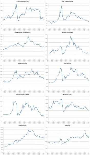 Recent price trends for several commodities. Click to enlarge.