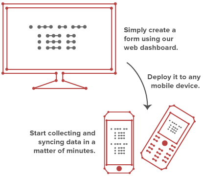 Magpi Mobile app diagram. Image credit: Magpi
