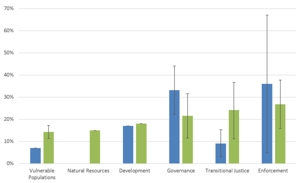 Each bar represents the mean for the percentage of peace agreements (PAs) that deal with issues across six themes. (Blue = the Transitional Justice Peace Agreements database [640 PAs]; and green= the United Nations Peacemaker database [805 PAs]). Image from Blundell and Harwell, 2016.