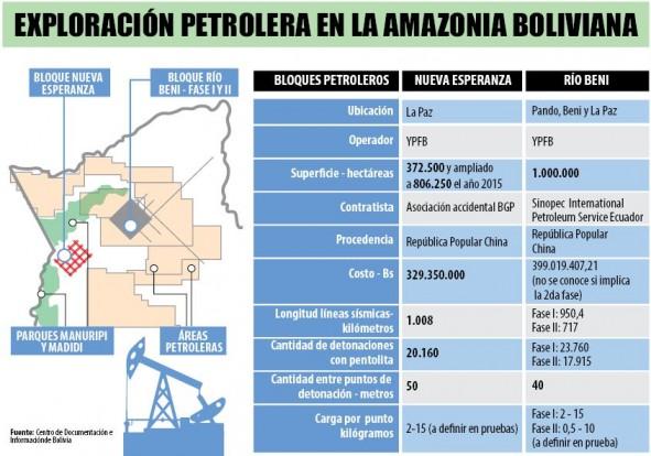 Explotación petrolera en la Amazonía boliviana. Imágen cortesía del Centro de Documentación e Información de Bolivia.