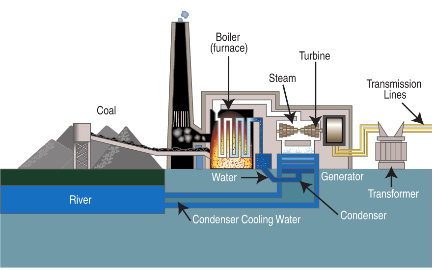 General diagram of a coal-fired power plant.