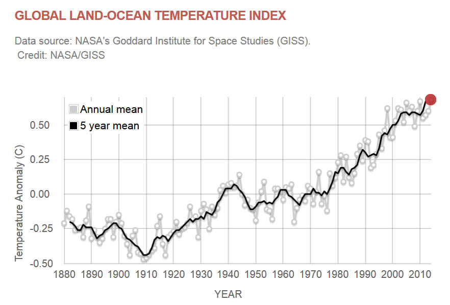 The climate change image highlights the rise in global surface temperatures for the past 134 years. 2014 ranks as the warmest year on record - but since the creation of this chart, 2015 has gone on to surpass it. Data and image courtesy of NASA.