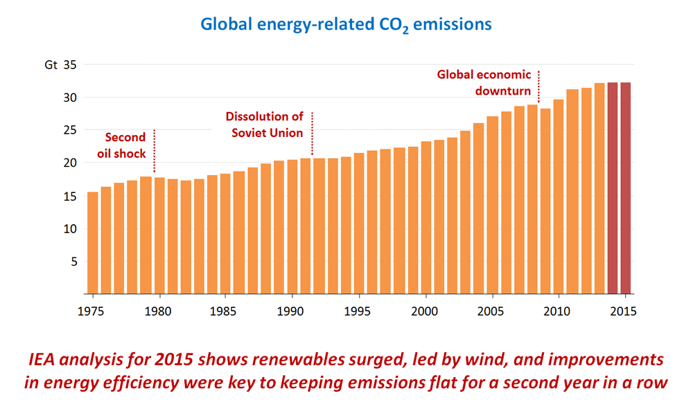 According to the IEA, surge in renewables was largely responsible for keeping emissions the same as 2013.