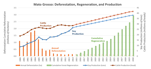 Mato Grosso Produce Conserve Include (PCI) Strategy commits to a 90% reduction in deforestation, 2.9 Mha of new forests, and substantial increases in soy and beef production by 2030. Note: 2015-2030 data is projected.
