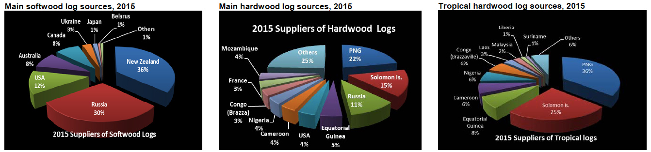 china_log_sources_pie_chart