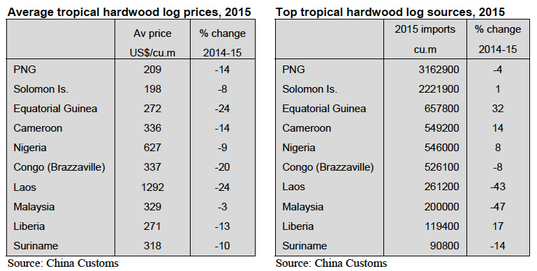 china_tropical_timber