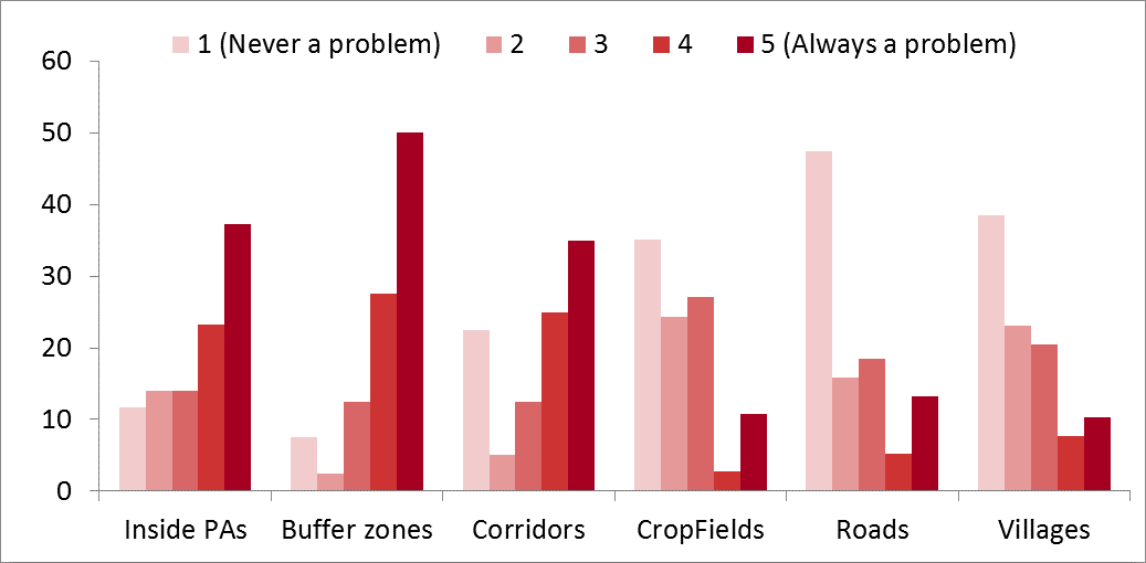 Graph Poaching locations