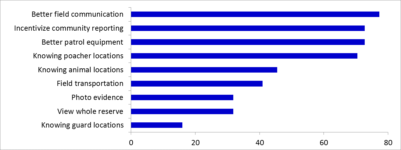Figure 2. Field capacities needed to better detect and arrest poachers, by percentage of respondents
