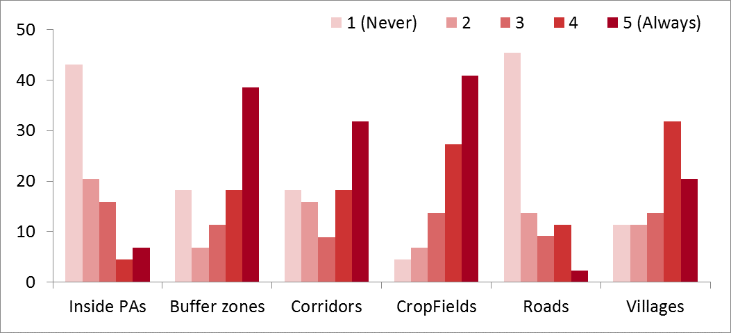 Figure 3. Main locations of human-wildlife conflict (HWC), by percentage of respondents