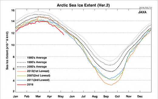 arctic sea ice extent graph
