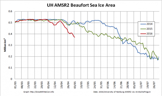 Beaufort sea ice