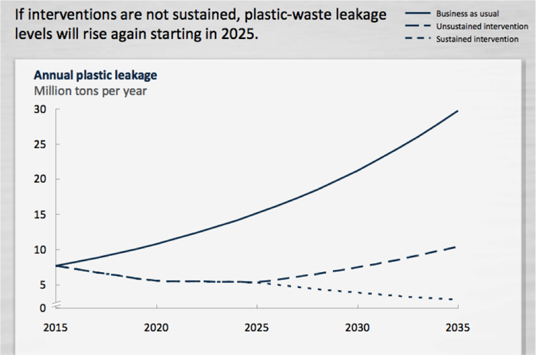Reducing plastic waste leakage requires continued innovation in recovery, treatment and plastic product design. Ocean Conservancy, McKinsey analysis. May 2015.