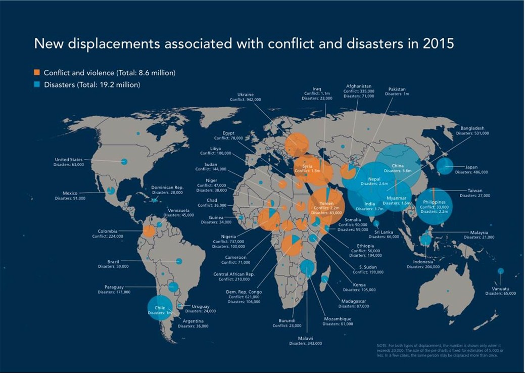 2015 refugee displacements associated with disasters (shown in blue) and displacements due to conflict (shown in orange). While the refugee crisis in Syria is primarily due to conflict, studies have identified severe drought worsened by climate change as an underlying cause. Map couresty of the Internal Displacement Monitoring Centre (iDMC) and the Norwegian Refugee Council