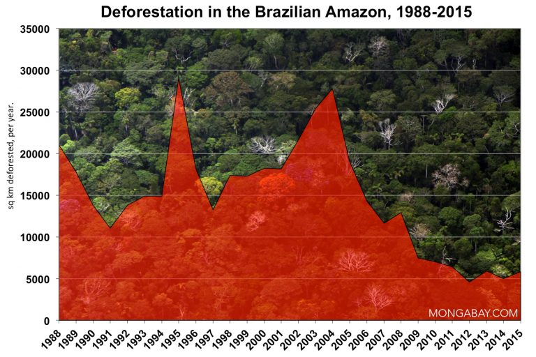 Deforestation in the Brazilian Amazon since 1988. Photos by Rhett A. Butler
