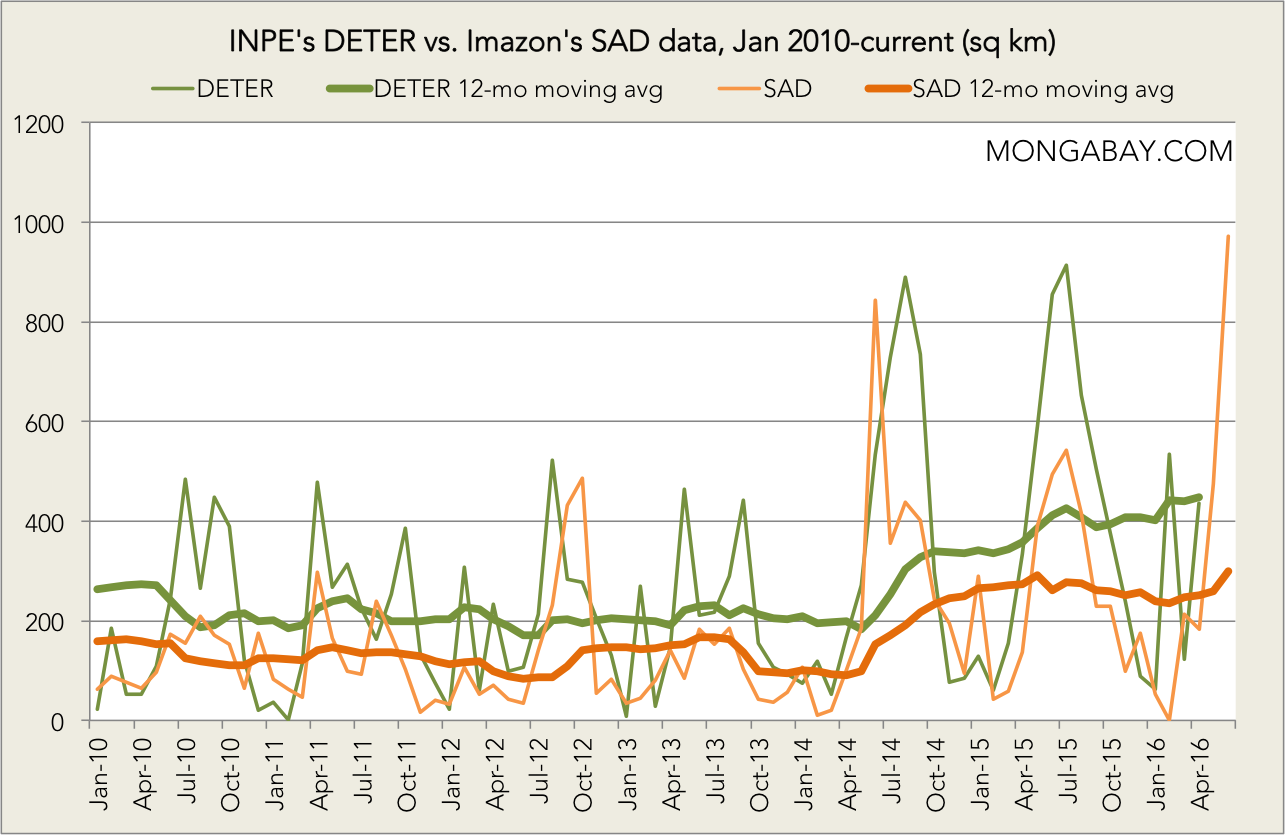 INPE's DETER vs. Imazon's SAD data since January 2010, including the 12-month moving averages for both. Click to enlargE