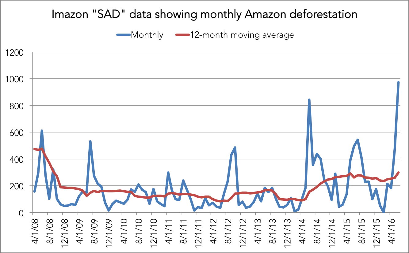 Imazon's SAD data since January 2008, including the 12-month moving average. Click to enlarge