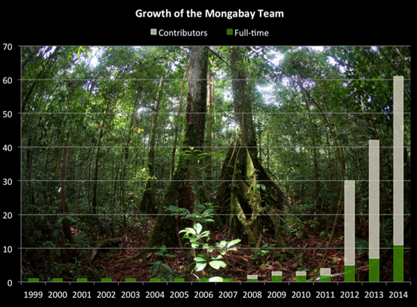 Growth of the Mongabay team