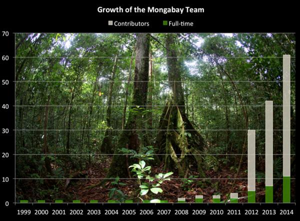 Growth of the Mongabay team