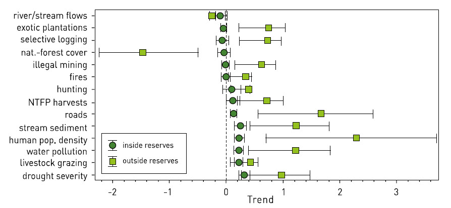 graph-of-pressures-on-tropical-forests_giz-manual