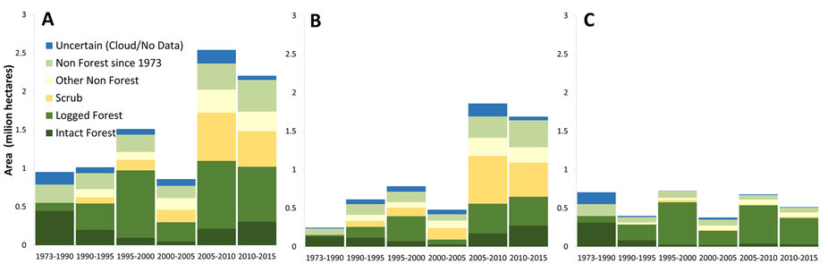 """The expanding area (9.1Mha) of industrial plantations (oil-palm and pulpwood) in six time periods from 1973 to 2015 with vegetation cover of the land just before observed conversion to plantations in Borneo (A), Indonesian Borneo (B), and Malaysian Borneo (C). Intact Forest: pristine old-growth forests. Logged Forest: old-growth forests that have lost their original structure and canopy cover through industrial-scale selective timber harvest at some point since 1973, indicated principally by the construction of logging roads. Scrub: old-growth forests impacted by drought and fire; these burn/drought scars tend to recover slowly. They are vulnerable to further burning and conversion to short vegetation follows; hence they appear as """"deforested"""" in satellite assessments (see also methods). Non Forest since 1973: areas that have been cleared before 1973. Other Non-Forest: areas that have been cleared after 1973, but not converted to scrubs. We recognize that Non Forest since 1973 and Other Non-Forest may include secondary forests: young-growth, forest fallow or agro-forest."""