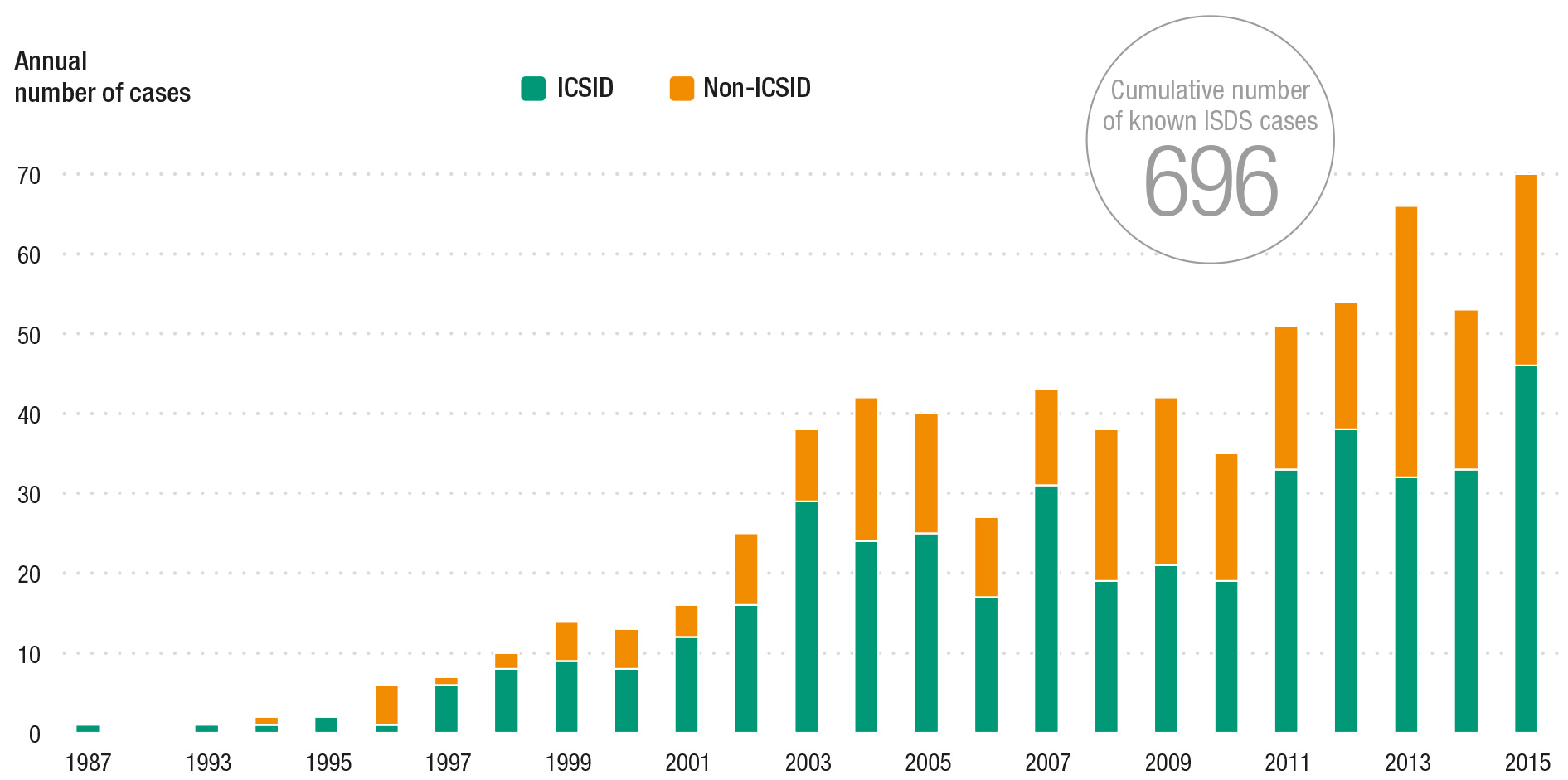 While investment agreements have become less popular in recent years, those negotiated still tend to include ISDS provisions and the number of ISDS dispute cases has never been higher. In 1997, the same year NAFTA was signed, ICSID cases came on the scene in a big way, doubling the previous ISDS annual average caseload of 0-5 cases up to nearly 10. Since then investors and lawyers haven't looked back, and 2015's record breaking 70 cases stands as new norm. Graphic by James Zhan, UNCTAD 2016WIR, courtesy of UNCTAD