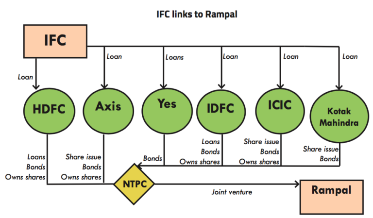 IFC is linked to the Rampal power station through several intermediaries. Graphic courtesy of Bank Information Center and Inclusive Development International.