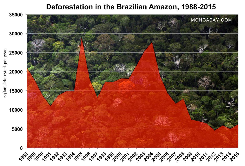 2015-brazilian-amazon-deforestation