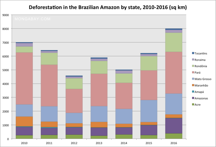 Deforestation by state, 2010-2016. Deforestation figures for the 2015-2016 year will be finalized several months from now after manual analysis of NASA Landsat images by INPE.