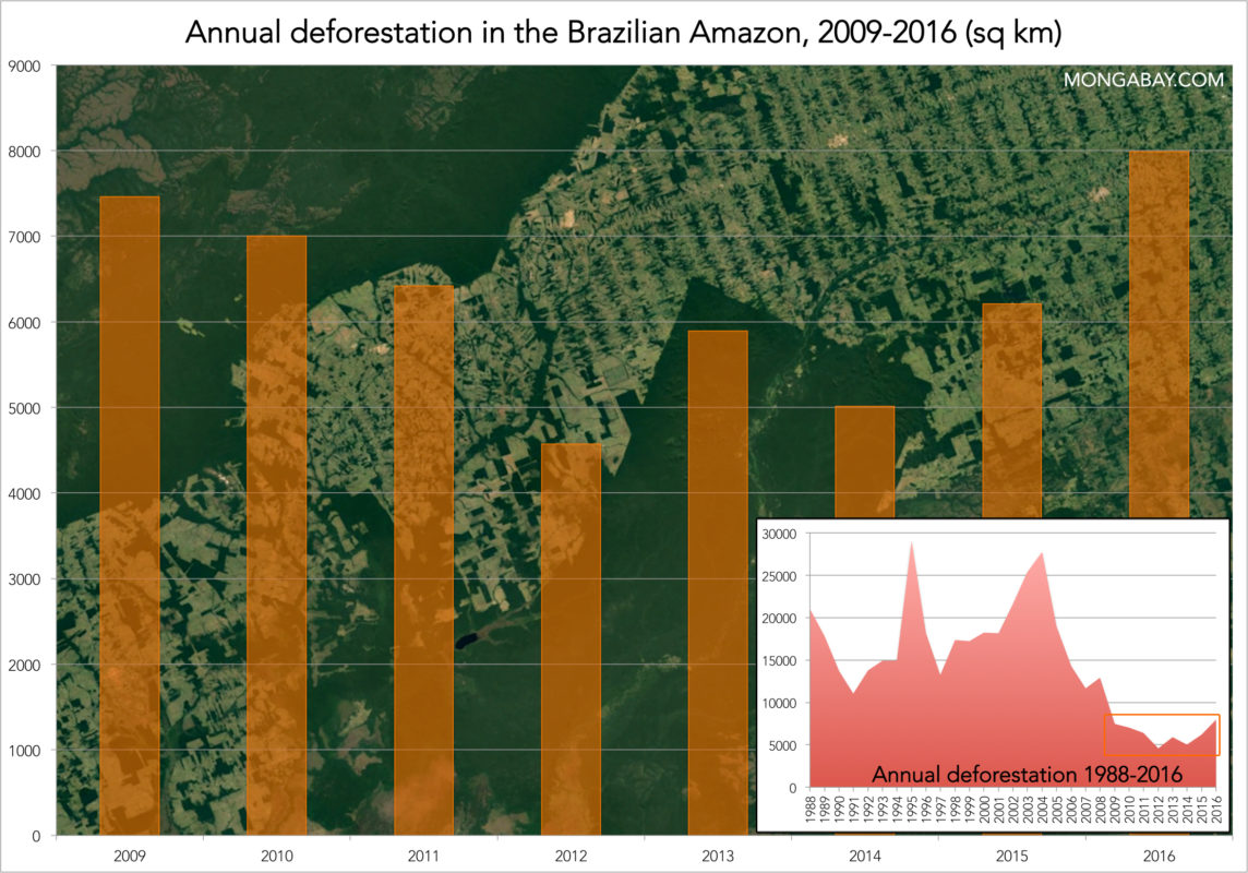 Chart showing deforestation in the Brazilian Amazon, 2009-2016