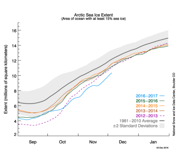 Figure 2a. The graph above shows daily Arctic sea ice extent as of December 5, 2016, along with daily ice extent data for four previous years. 2016 is shown in blue, 2015 in green, 2014 in orange, 2013 in brown, and 2012 in purple. The 1981 to 2010 average is in dark gray. The gray area around the average line shows the two standard deviation range of the data. Sea Ice Index data. Credit: National Snow and Ice Data Center