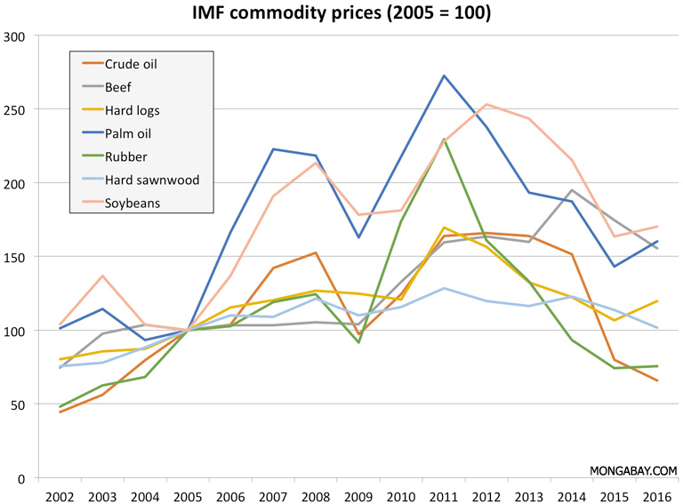 2016-commodity-prices