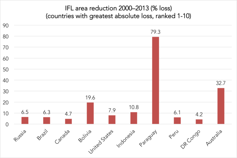 IFL percent reduction 2000-2013 in countries with the greatest absolute loss. Among all countries, Paraguay had the greatest proportional loss of IFLs, losing nearly 90 percent of its IFLs between 2000 and 2013. Data credit: Potapov et al. Sci. Adv. 2017;3:e1600821
