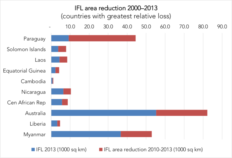 IFL area reduction 2000-2013 in countries with the greatest relative loss. The full length of the blue and red bars shows the extent of IFLs in each country in 2000, and the red bars represent the IFL area lost by 2013. Data credit: Potapov et al. Sci. Adv. 2017;3:e1600821