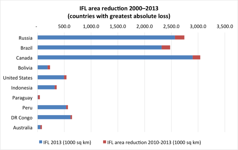 IFL area reduction 2000-2013 in countries with the greatest absolute loss. The full length of the blue and red bars shows the extent of IFLs in each country in 2000, and the red bars represent the IFL area lost by 2013. Data credit: Potapov et al. Sci. Adv. 2017;3:e1600821