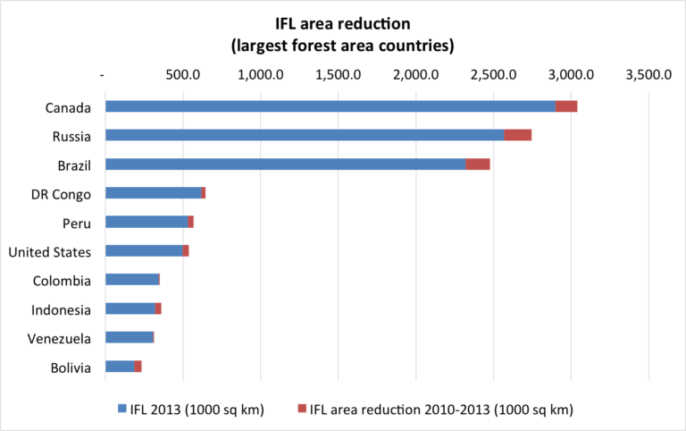 IFL area reduction 2000-2013 in countries with the largest forest areas. The full length of the blue and red bars shows the extent of IFLs in each country in 2000, and the red bars represent the IFL area lost by 2013. Data credit: Potapov et al. Sci. Adv. 2017;3:e1600821